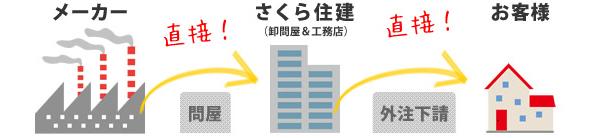 さくら住建のリフォームフロー図